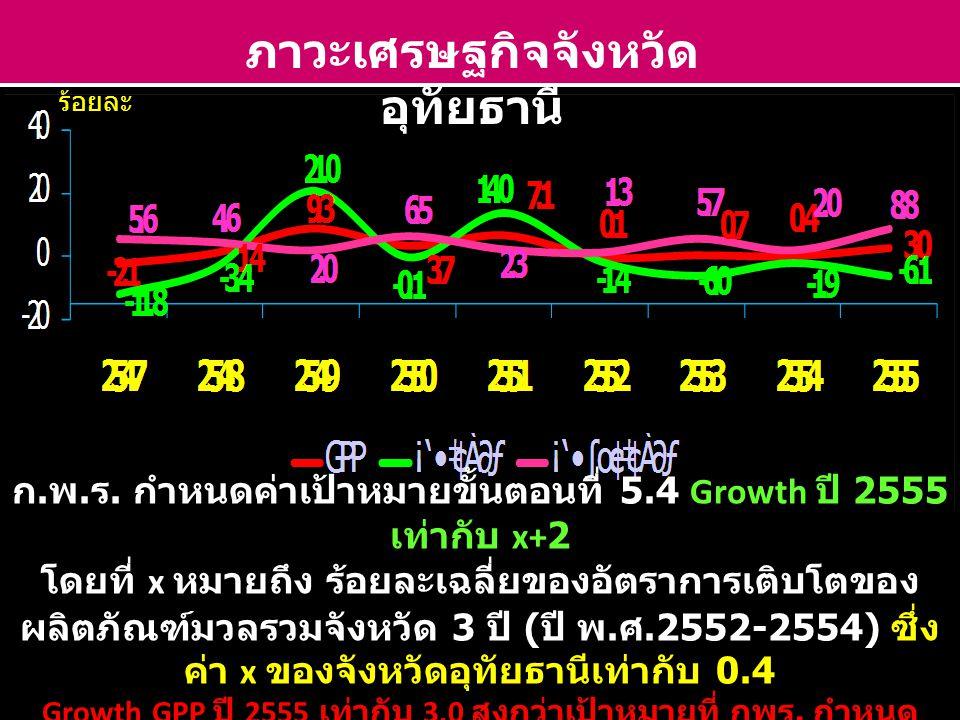 ภาวะเศรษฐกิจจังหวัดอุทัยธานี
