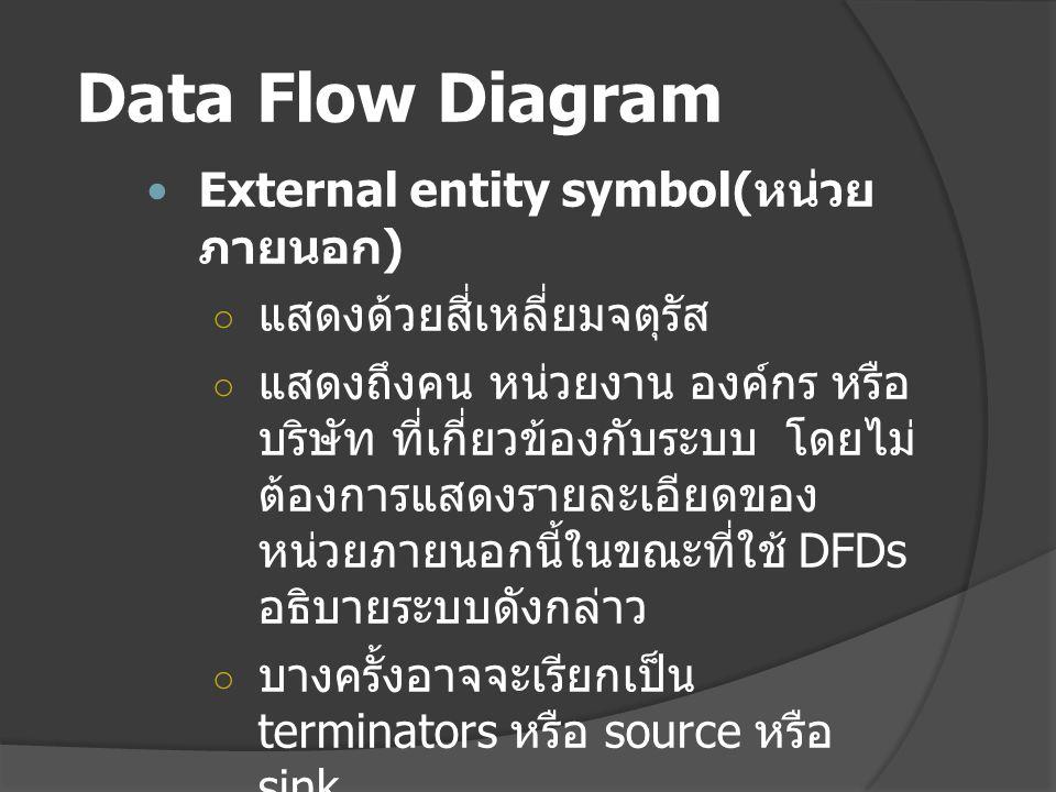 Data Flow Diagram External entity symbol(หน่วยภายนอก)