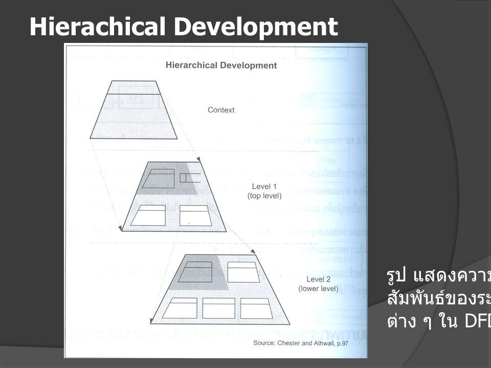Hierachical Development