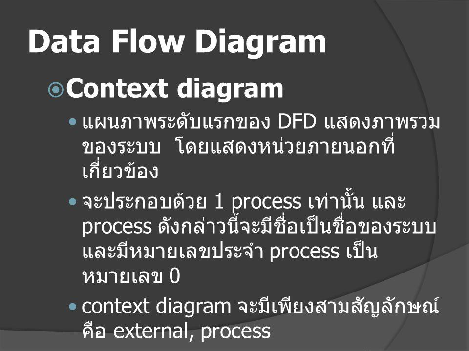 Data Flow Diagram Context diagram