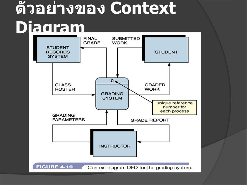 ตัวอย่างของ Context Diagram