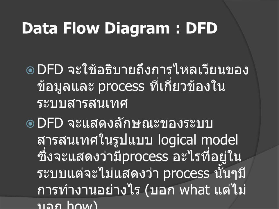 Data Flow Diagram : DFD DFD จะใช้อธิบายถึงการไหลเวียนของข้อมูลและ process ที่เกี่ยวข้องในระบบสารสนเทศ.