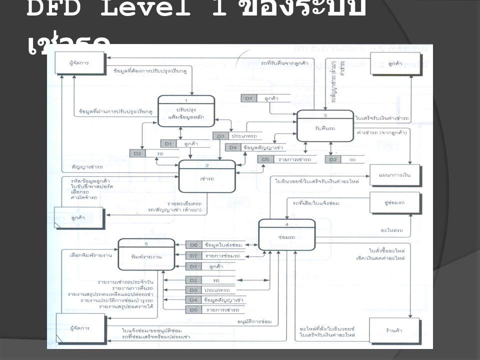 DFD Level 1 ของระบบเช่ารถ