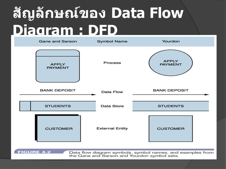 สัญลักษณ์ของ Data Flow Diagram : DFD
