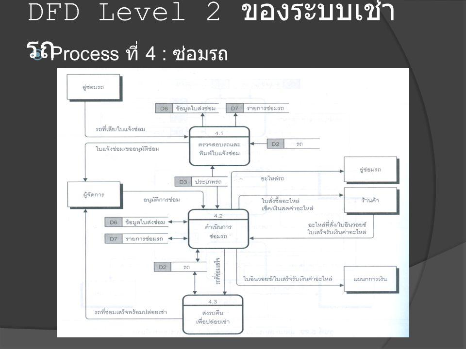 DFD Level 2 ของระบบเช่ารถ