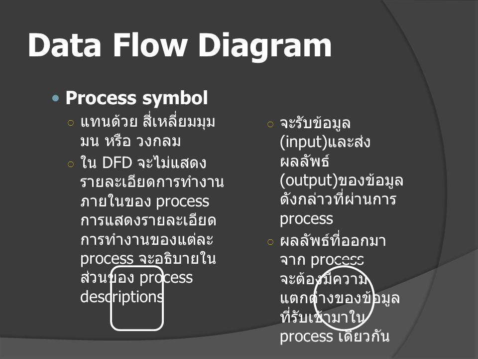 Data Flow Diagram Process symbol แทนด้วย สี่เหลี่ยมมุมมน หรือ วงกลม