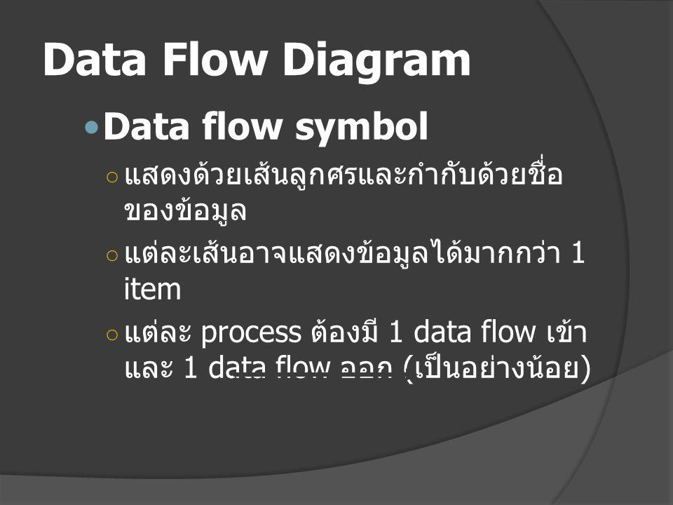 Data Flow Diagram Data flow symbol