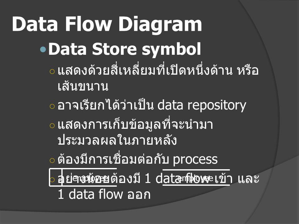 Data Flow Diagram Data Store symbol