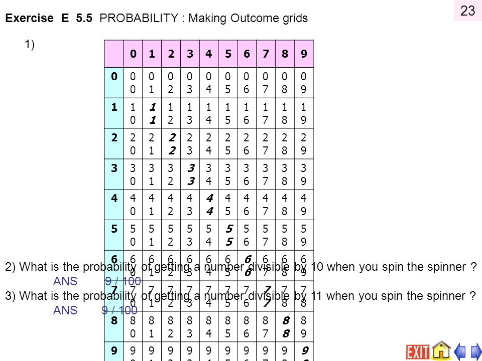 23 Exercise E 5.5 PROBABILITY : Making Outcome grids 1)