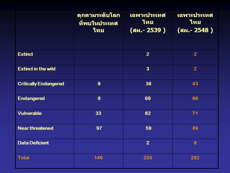 คุกคามระดับโลก ที่พบในประเทศไทย เฉพาะประเทศไทย (สผ.- 2539 )