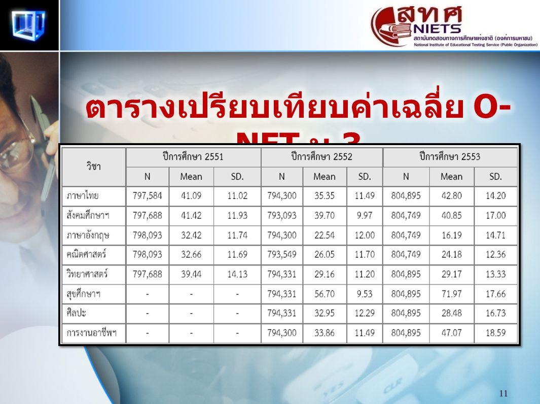 ตารางเปรียบเทียบค่าเฉลี่ย O-NET ม.3