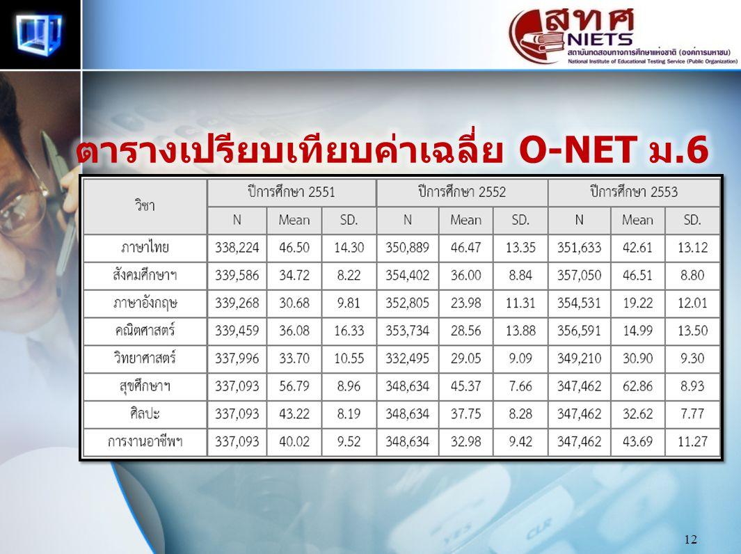 ตารางเปรียบเทียบค่าเฉลี่ย O-NET ม.6