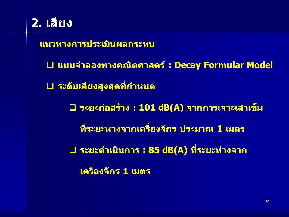 2. เสียง แบบจำลองทางคณิตศาสตร์ : Decay Formular Model