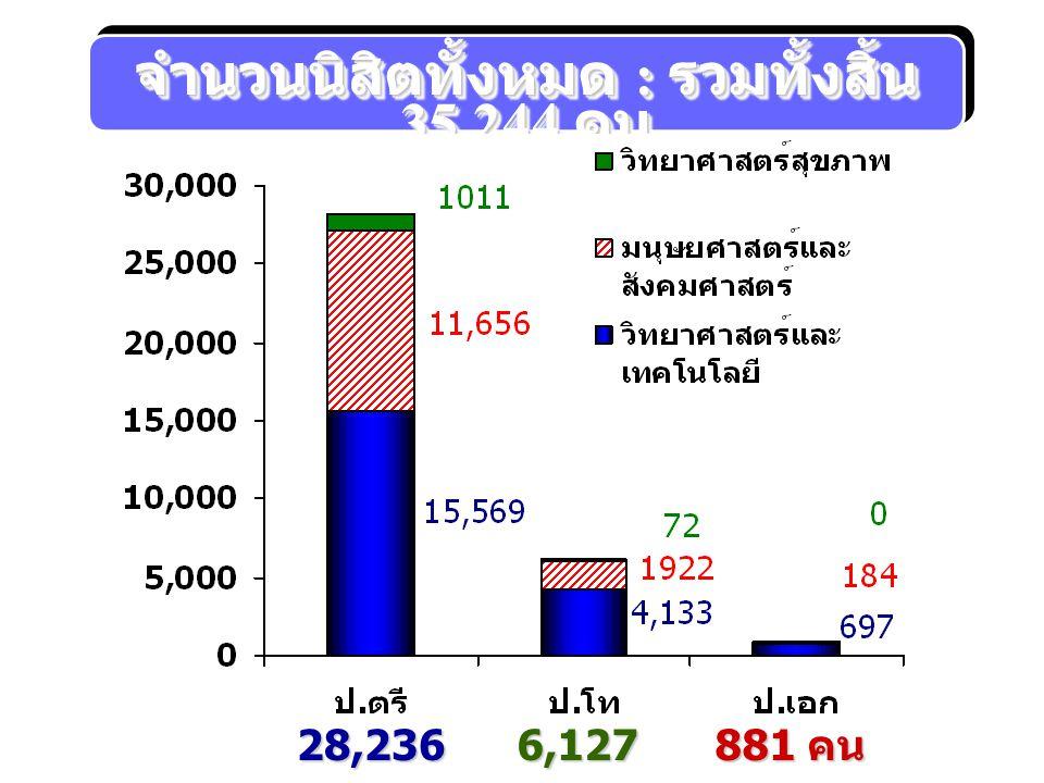 จำนวนนิสิตทั้งหมด : รวมทั้งสิ้น 35,244 คน