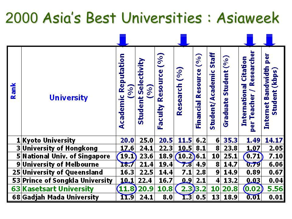 2000 Asia's Best Universities : Asiaweek
