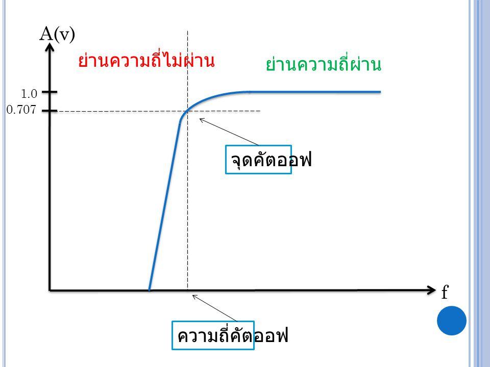 A(v) ย่านความถี่ไม่ผ่าน ย่านความถี่ผ่าน จุดคัตออฟ f ความถี่คัตออฟ 1.0