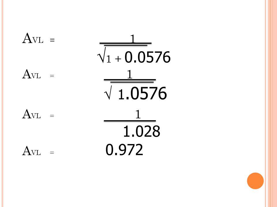 AVL = 1 √1 + 0.0576 √ 1.0576 1.028 AVL = 0.972