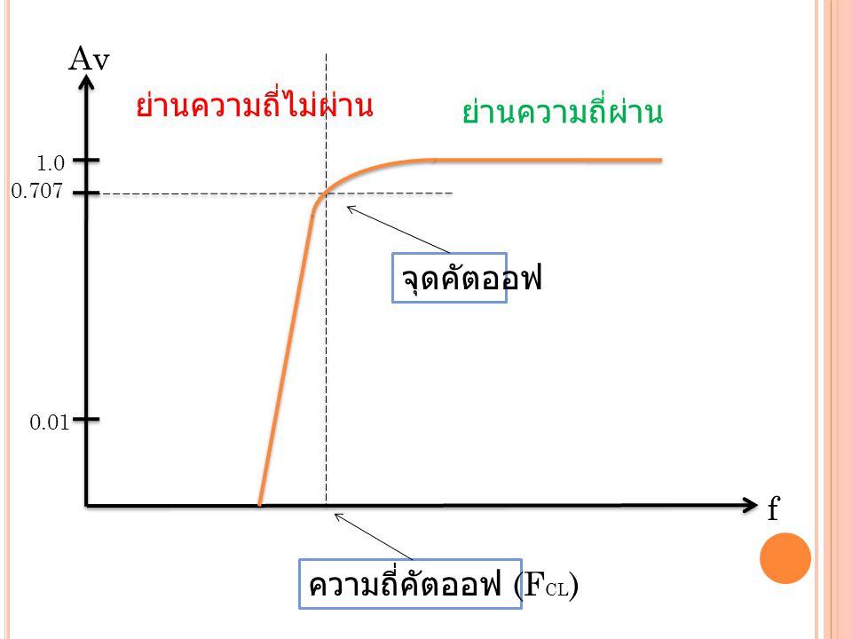Av ย่านความถี่ไม่ผ่าน ย่านความถี่ผ่าน จุดคัตออฟ f ความถี่คัตออฟ (FCL)