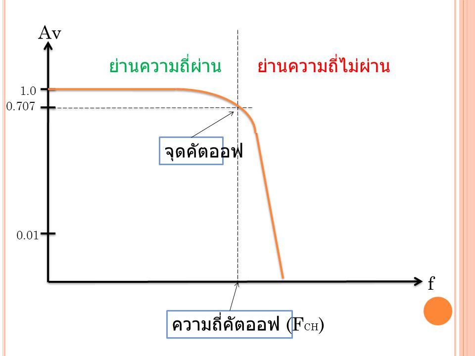 Av ย่านความถี่ผ่าน ย่านความถี่ไม่ผ่าน จุดคัตออฟ f ความถี่คัตออฟ (FCH)