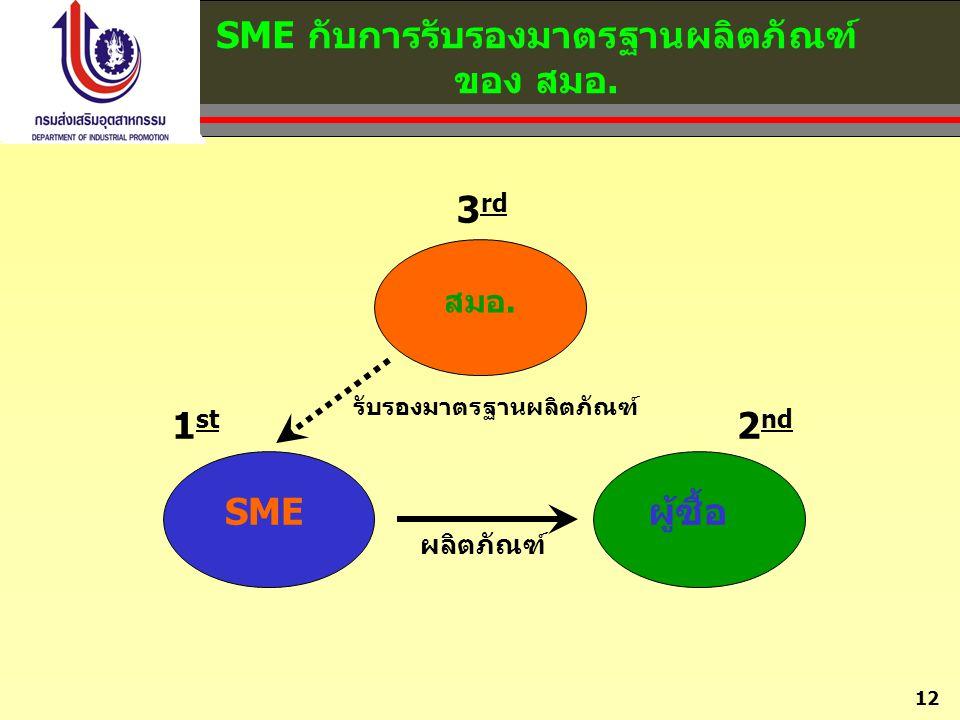 SME กับการรับรองมาตรฐานผลิตภัณฑ์ ของ สมอ.