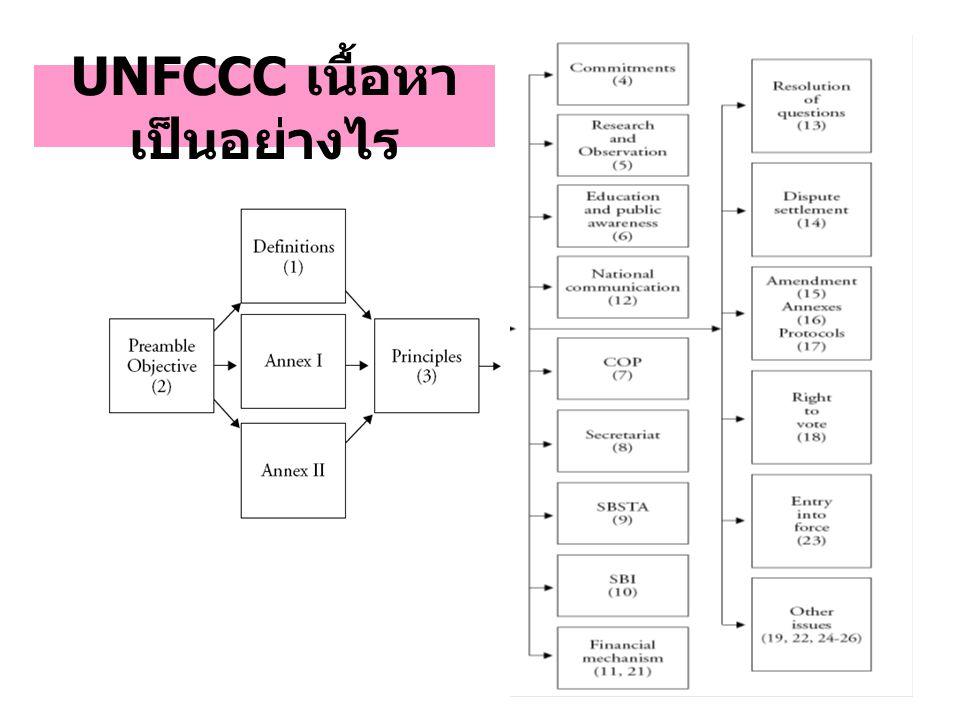 UNFCCC เนื้อหาเป็นอย่างไร