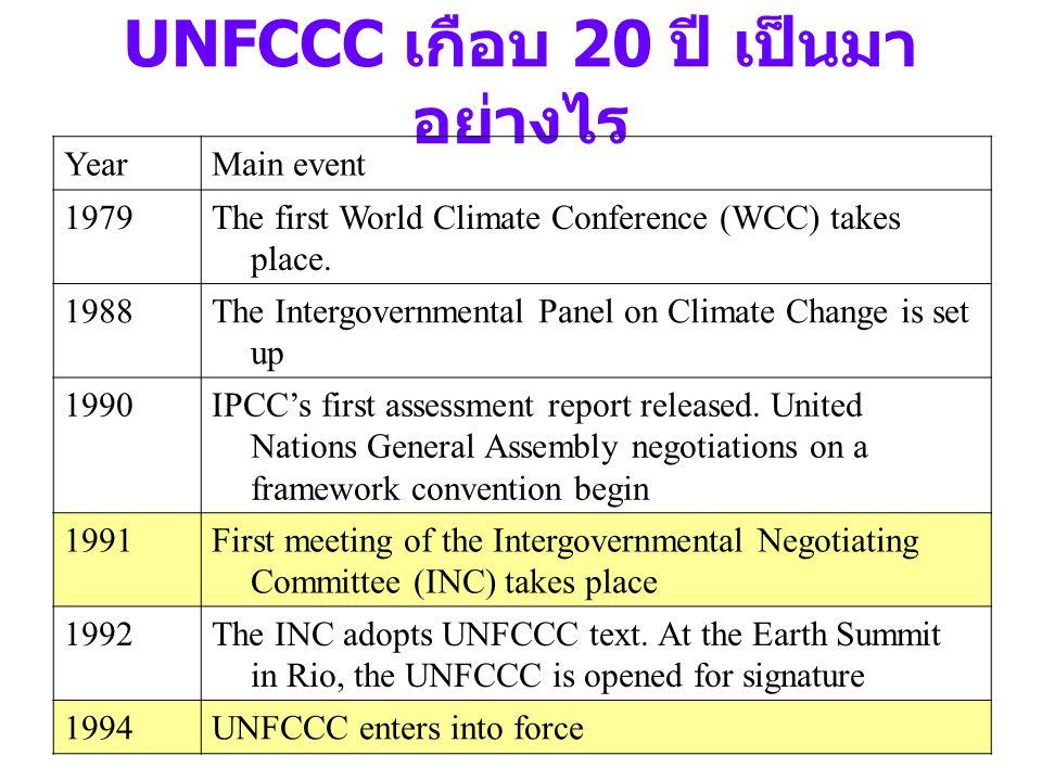 UNFCCC เกือบ 20 ปี เป็นมาอย่างไร