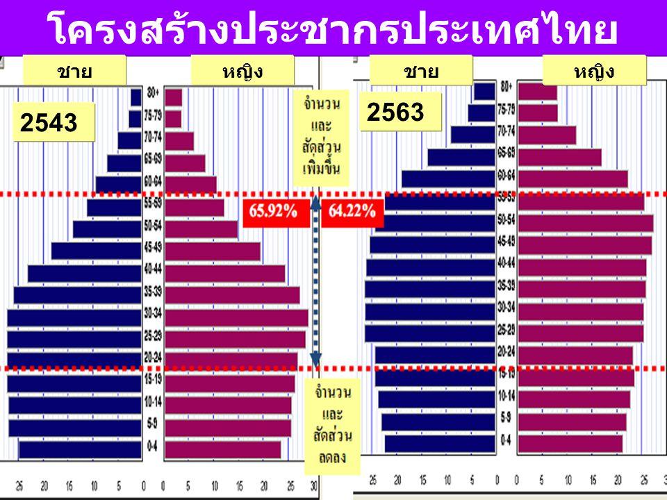 โครงสร้างประชากรประเทศไทย