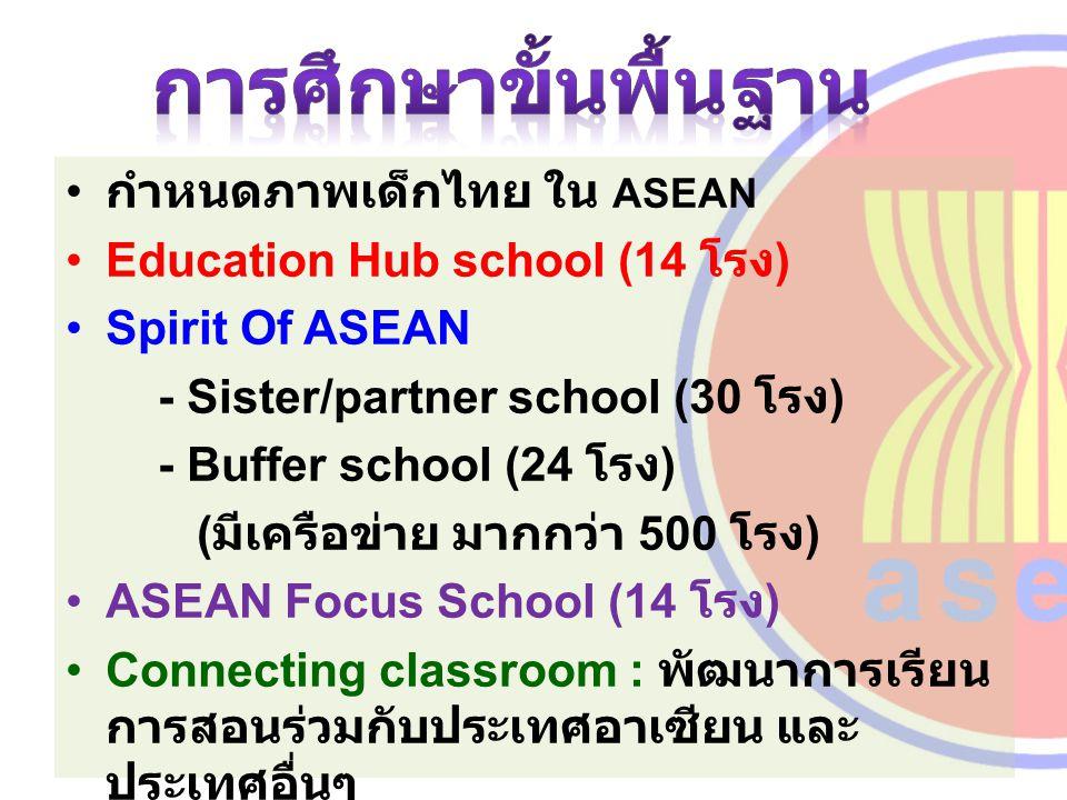 การศึกษาขั้นพื้นฐาน กำหนดภาพเด็กไทย ใน ASEAN