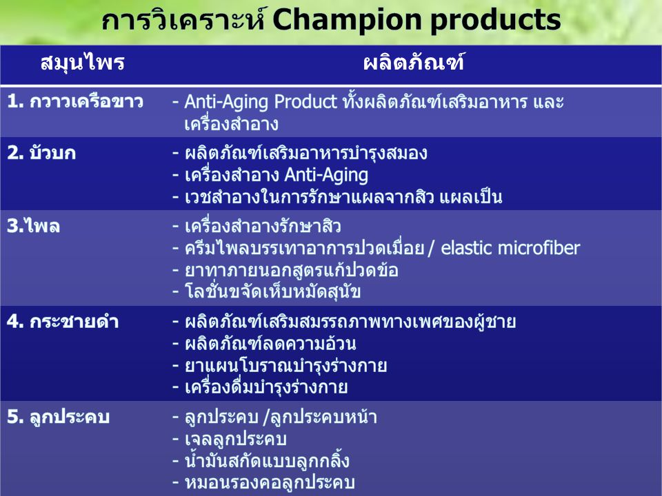 การวิเคราะห์ Champion products