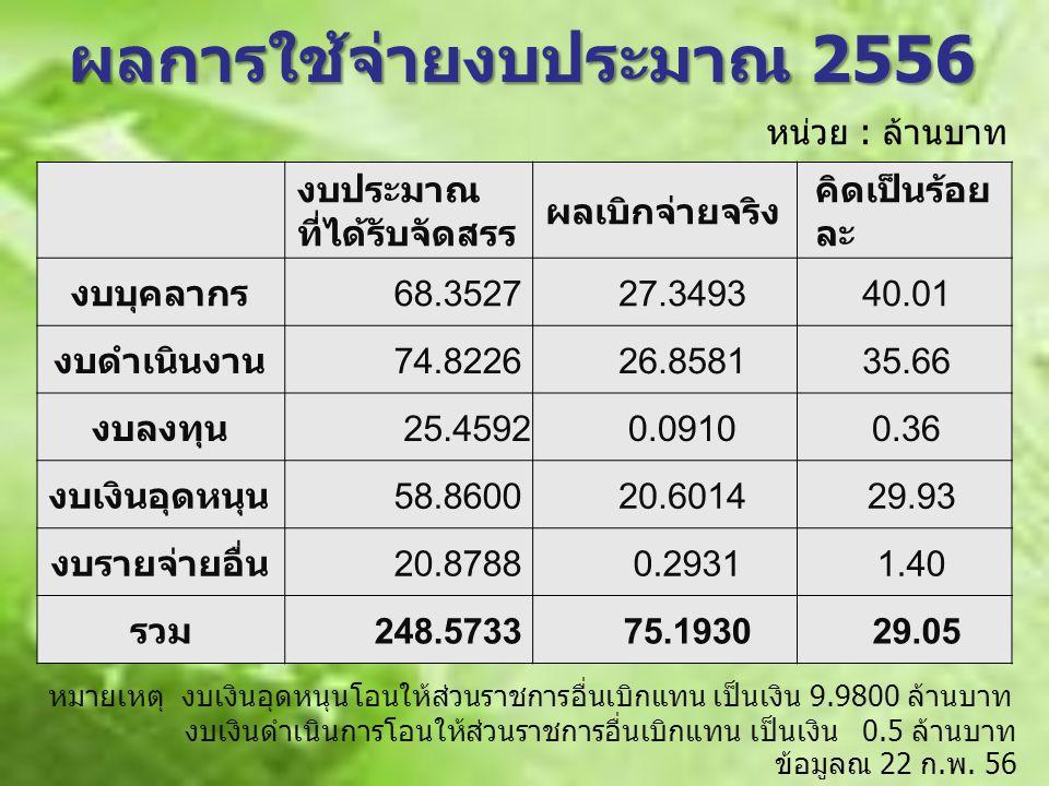 ผลการใช้จ่ายงบประมาณ 2556
