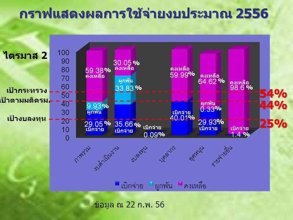 กราฟแสดงผลการใช้จ่ายงบประมาณ 2556