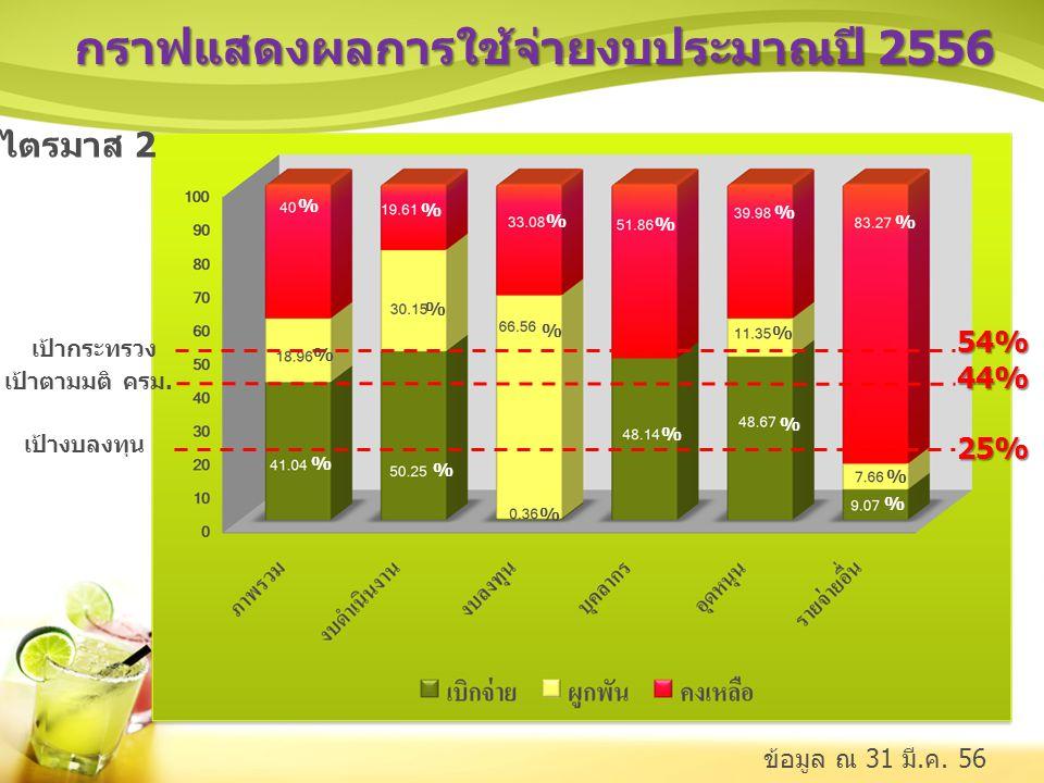 กราฟแสดงผลการใช้จ่ายงบประมาณปี 2556