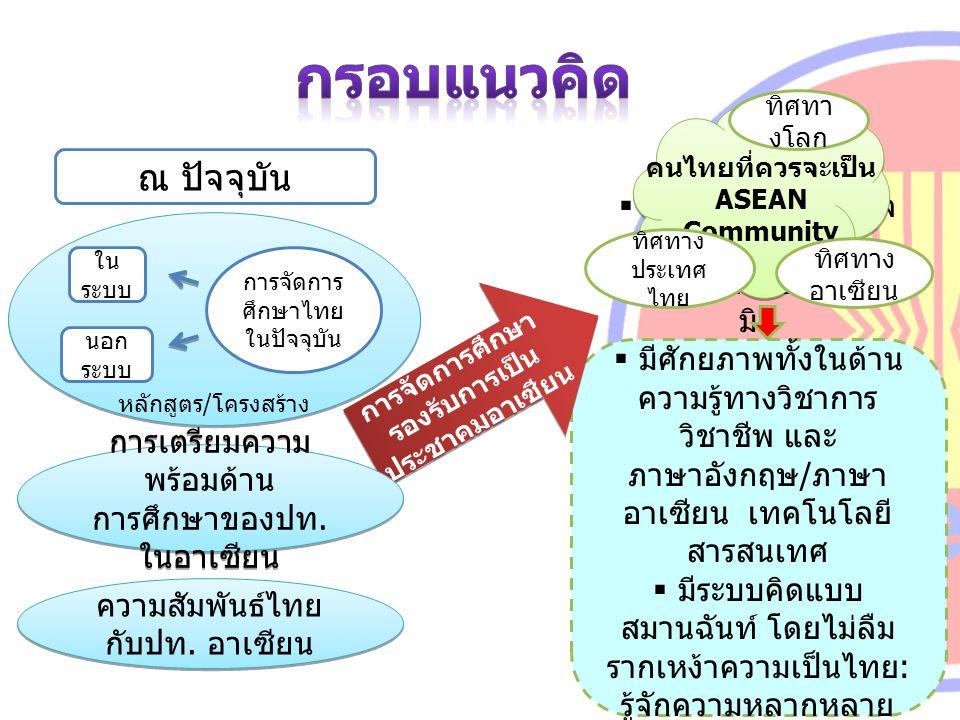 คนไทยที่ควรจะเป็น ASEAN Community