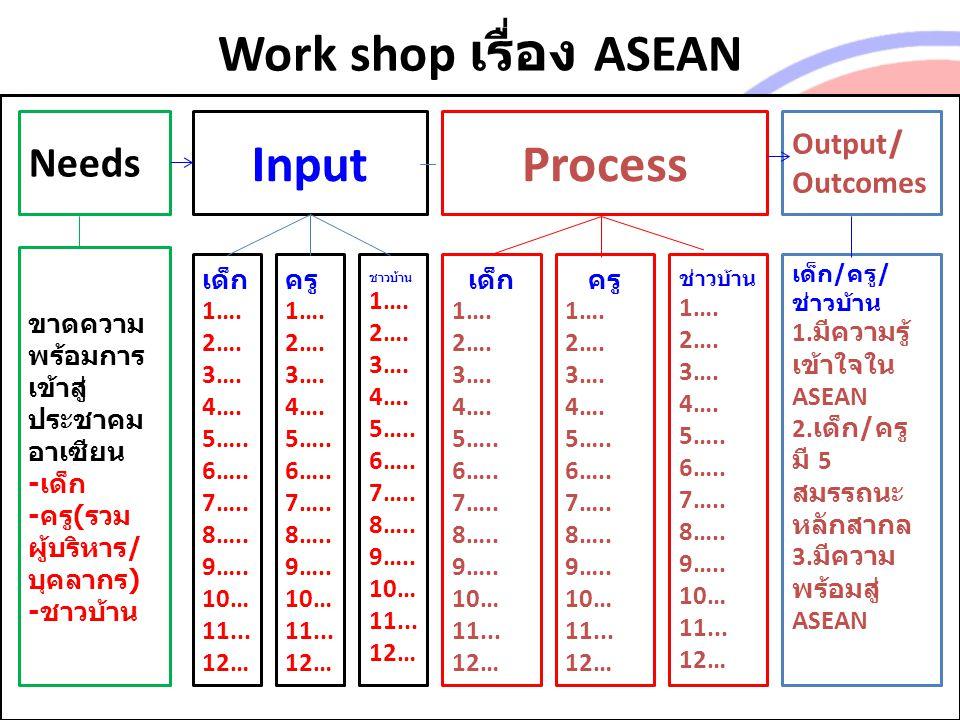 Work shop เรื่อง ASEAN Input Process