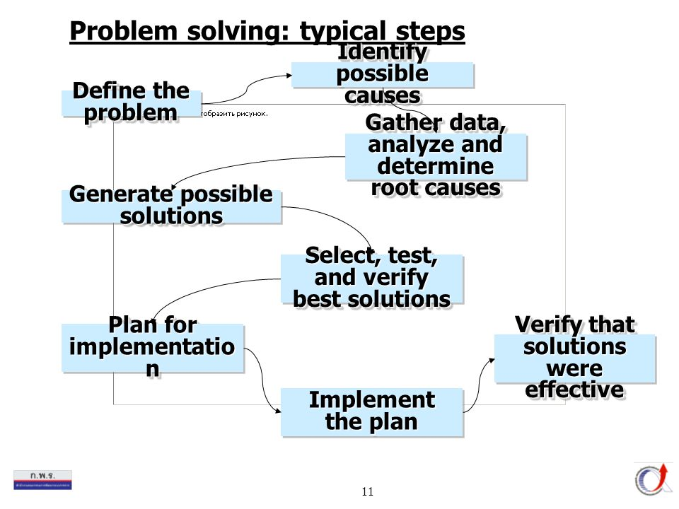 Problem solving: typical steps