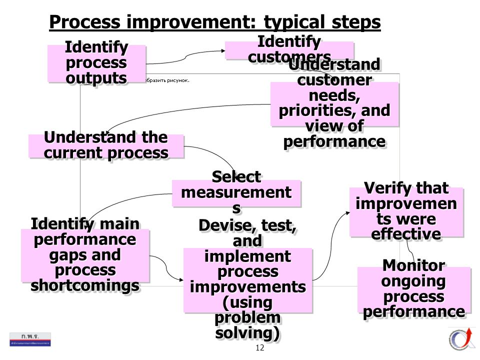 Process improvement: typical steps