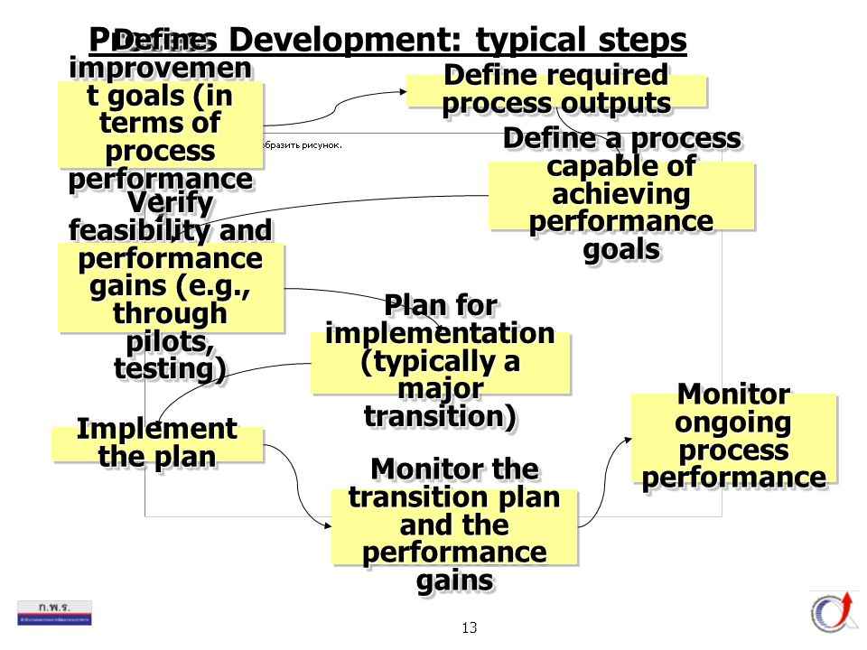 Process Development: typical steps