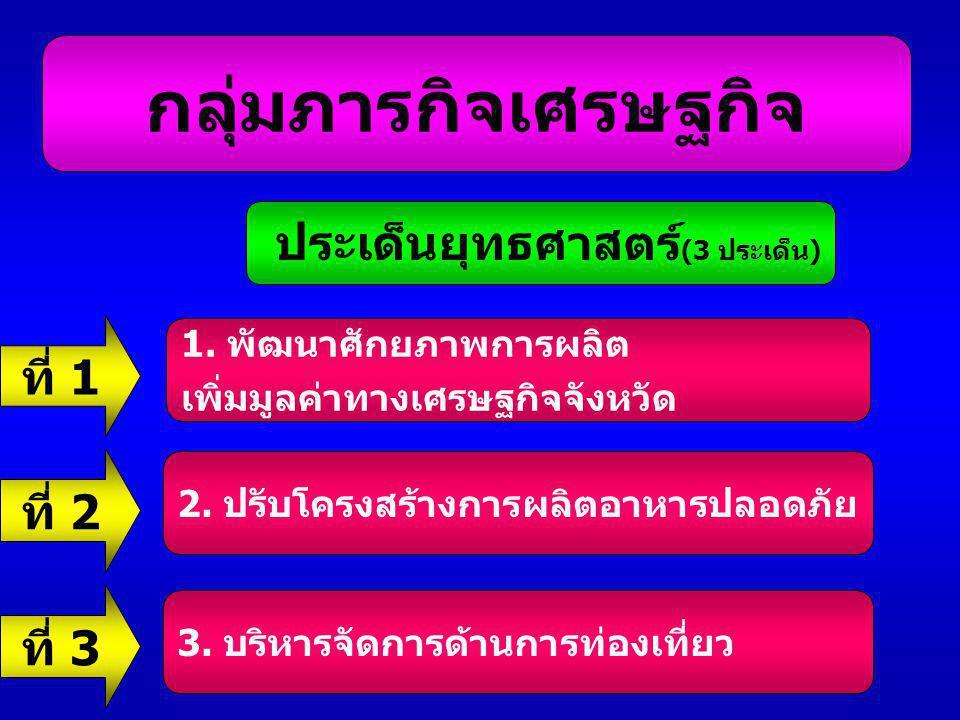 ประเด็นยุทธศาสตร์(3 ประเด็น)