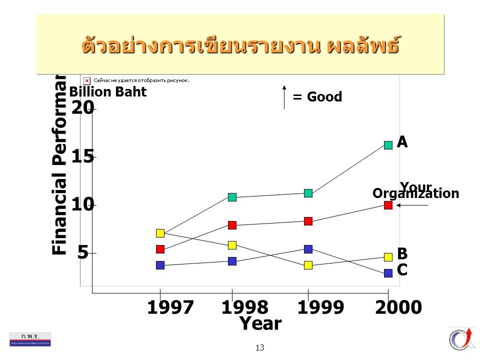 ตัวอย่างการเขียนรายงาน ผลลัพธ์