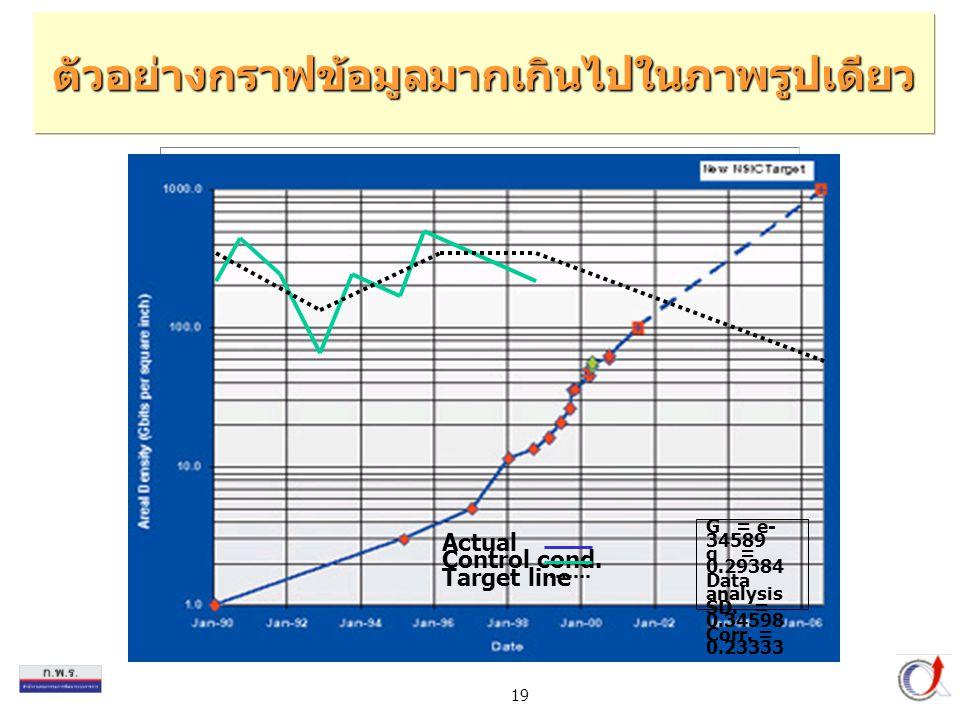 ตัวอย่างกราฟข้อมูลมากเกินไปในภาพรูปเดียว