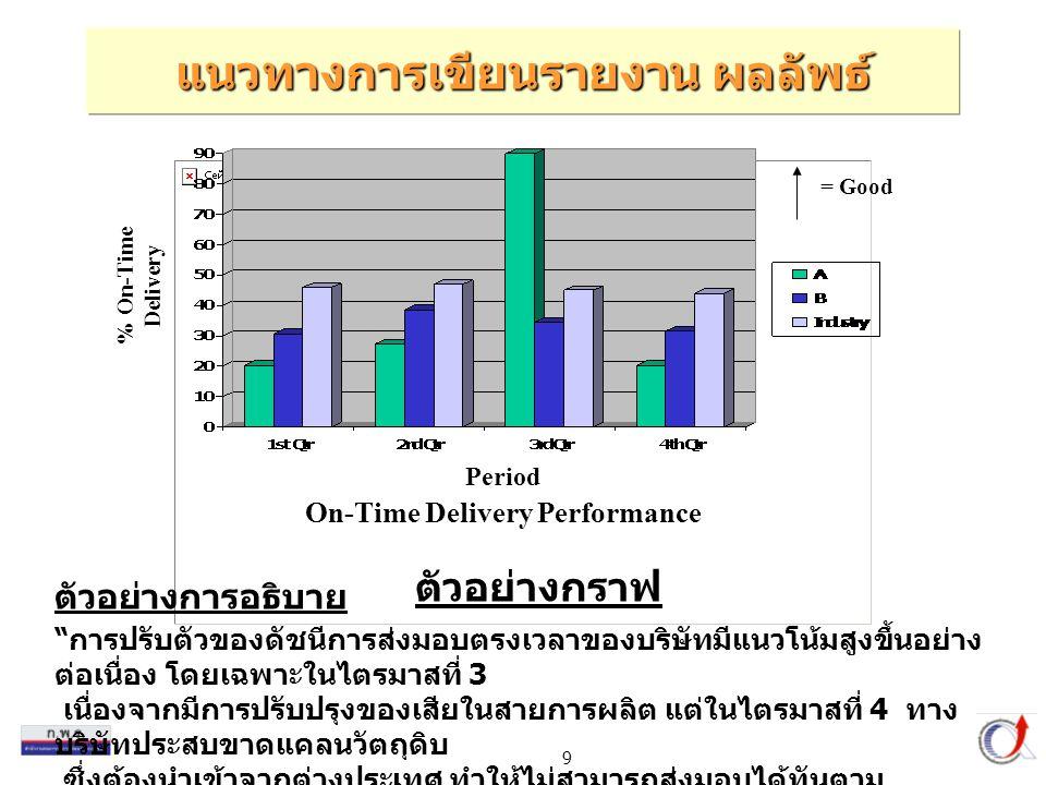 แนวทางการเขียนรายงาน ผลลัพธ์