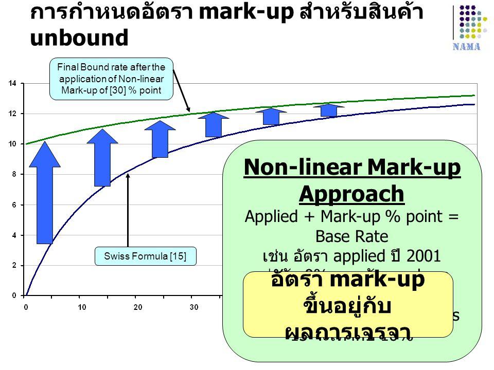 การกำหนดอัตรา mark-up สำหรับสินค้า unbound