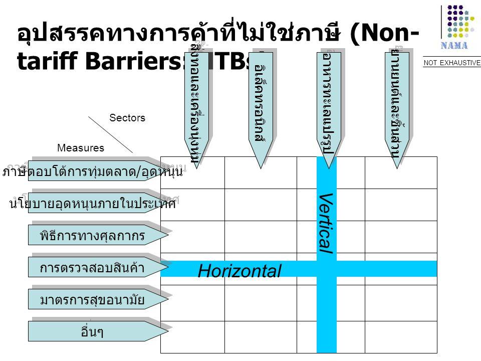 อุปสรรคทางการค้าที่ไม่ใช่ภาษี (Non-tariff Barriers: NTBs)