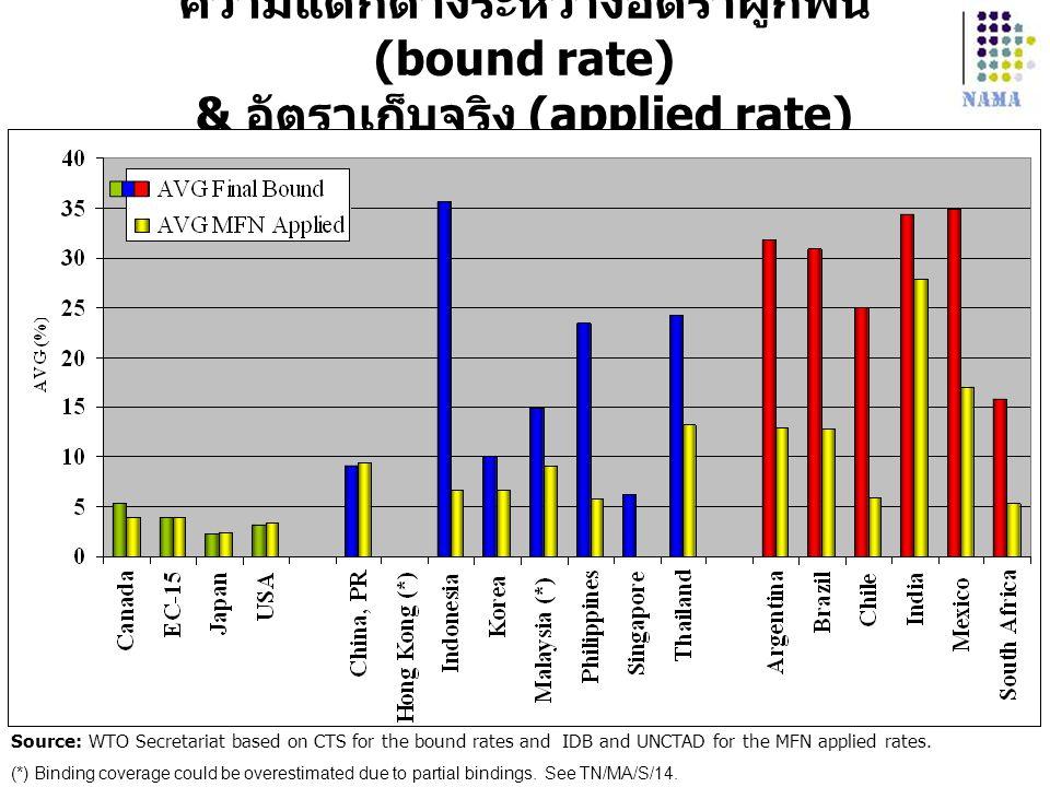 ความแตกต่างระหว่างอัตราผูกพัน (bound rate) & อัตราเก็บจริง (applied rate)