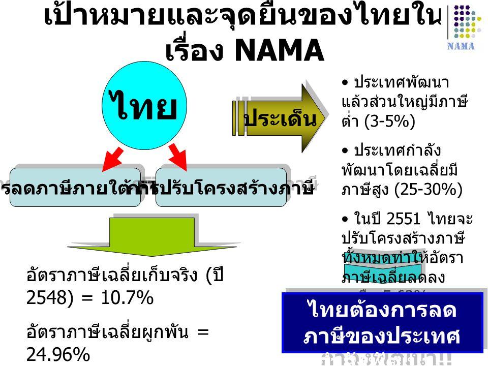 เป้าหมายและจุดยืนของไทยในเรื่อง NAMA