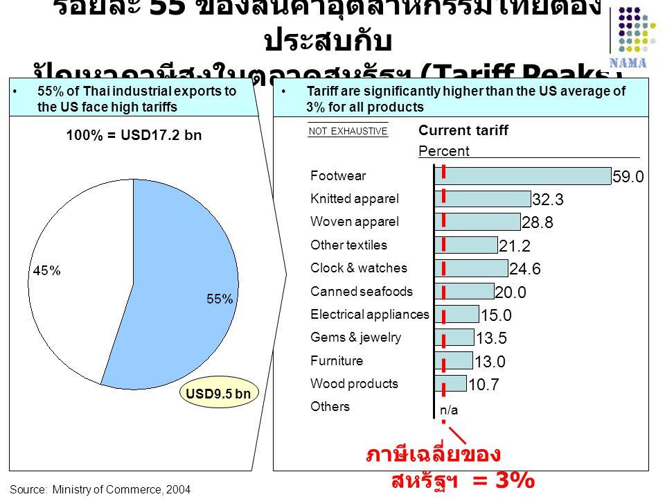 45% ร้อยละ 55 ของสินค้าอุตสาหกรรมไทยต้องประสบกับ ปัญหาภาษีสูงในตลาดสหรัฐฯ (Tariff Peaks) 55% of Thai industrial exports to the US face high tariffs.