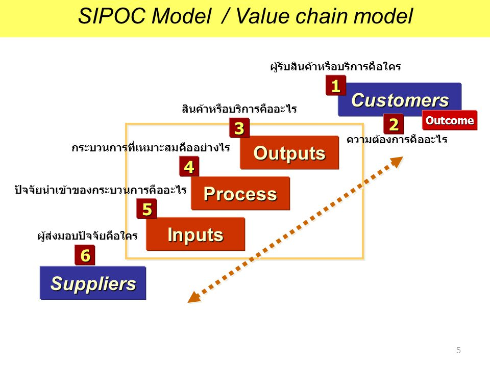 SIPOC Model / Value chain model