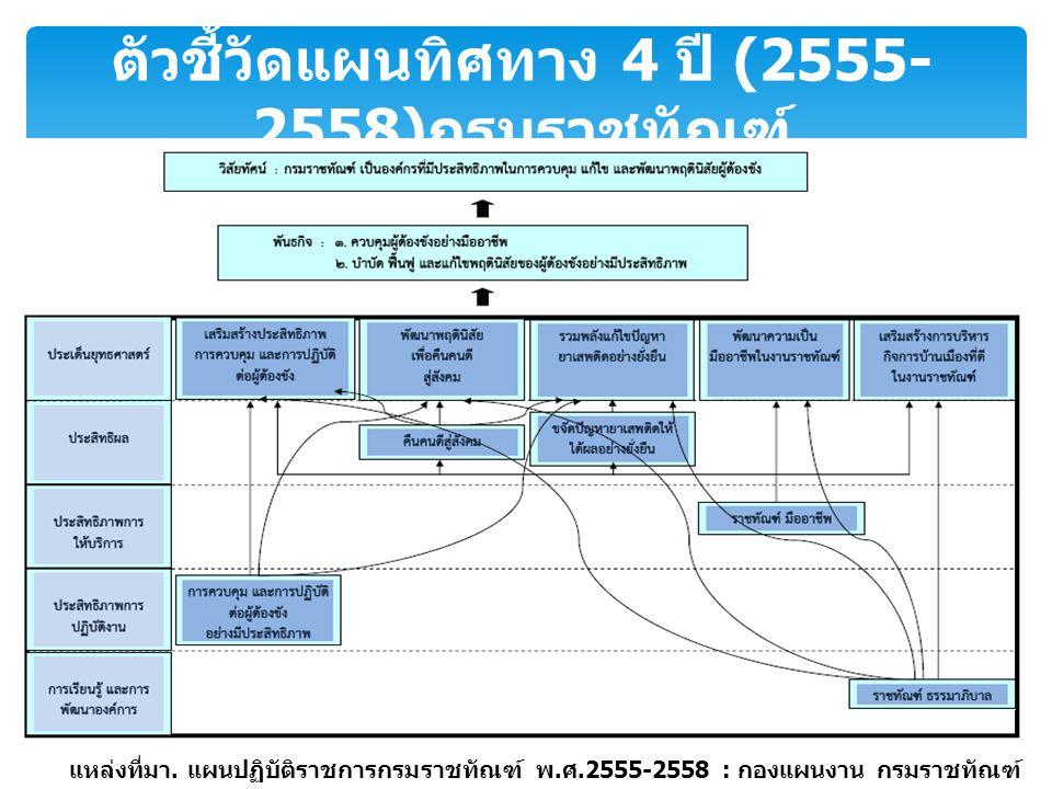 ตัวชี้วัดแผนทิศทาง 4 ปี (2555-2558)กรมราชทัณฑ์