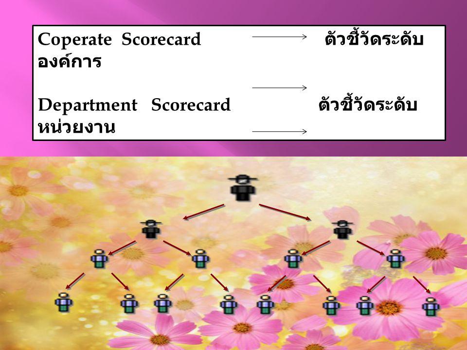 Coperate Scorecard ตัวชี้วัดระดับองค์การ
