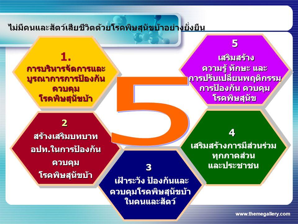 5 เสริมสร้าง 1. เฝ้าระวัง ป้องกันและ 5 4 2 3